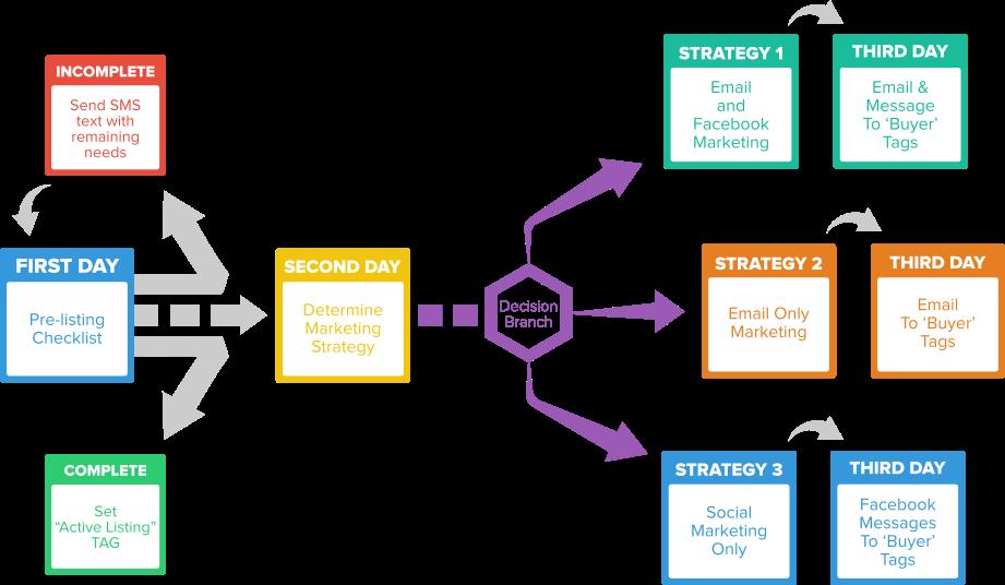 Workflow eksempel